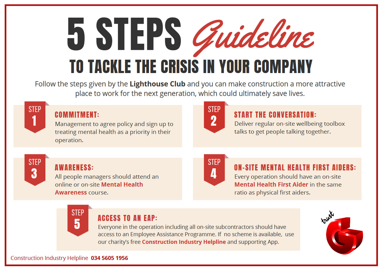 5-Steps-Guideline